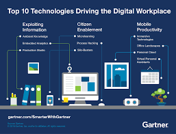 Smarter Technologies by Top 10 Technologies Driving The Digital Workplace Smarter With