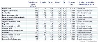 types and prices types of nutritional comparison and prices fitnesstreats