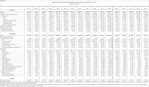south carolina tax tables 2016 2015 federal tax table ideas the latest information home gallery