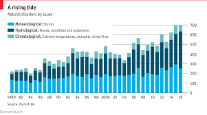 weather related disasters are increasing daily chart
