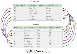 how to join tables in sql sql cross join w3resource