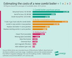 average heat bill for 2 bedroom apartment the beginners guide to lower heating bills for tenants owners