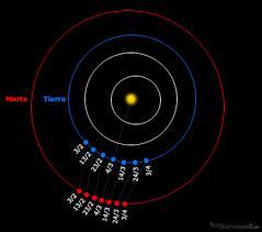 la oposicin de marte del 22 de mayo de 2016 astronoma oposición de marte 2012 sur astronómico