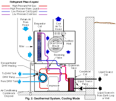 geothermal heating and cooling repair information