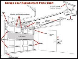 American Overhead Door Parts 3 Types Of Garage Door Openers Ideas 4 Homes Within Replace Motor