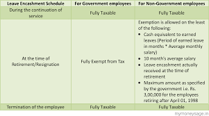Last Drawn Salary All You Need To Know About Leave Encashment And Its Tax