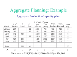 Production Capacity Planning Template Excel Aggregate Production Planning