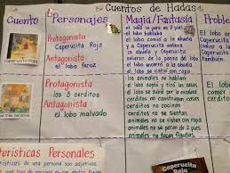 72 best images about anchor charts on pinterest context clues