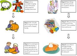beg borrow and teach thanksgiving personification writing