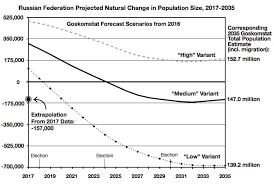 Interior Plains Population Western Sanctions Are Shrinking Russia U0027s Population