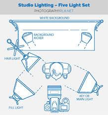 10 diy photography studio and lighting setups studio setup