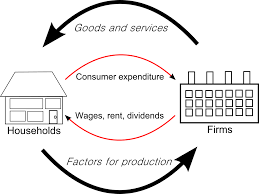 circular flow of income wikipedia