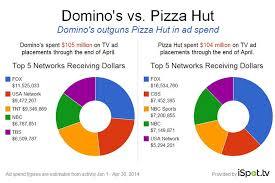 pizza hut and domino u0027s split the ad pie cmo today wsj