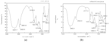molecules free full text chemical synthesis of sulfated yeast