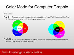basic knowledge of web creation computer graphic knowledge