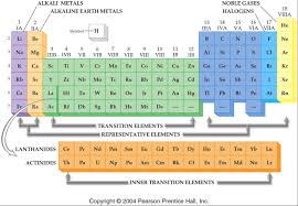 Periodic Table Ti Introduction To Periodic Table Ms J Kim U0027s Science Classes