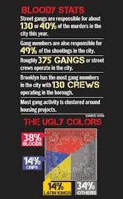 New York Gang Map by Gangs Represent Nearly Half Of Shootings In Nyc Ny Daily News