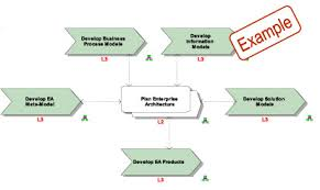 operating model template ea operating model real irm