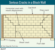 how to repair basement wall cracks basement cracks and leaks the ashi reporter inspection news