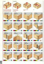 Fine Woodworking 222 Pdf Download by Reference The Ultimate Wood Joint Visual Reference Guide Core77