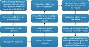 kotak mahindra group hr related processes