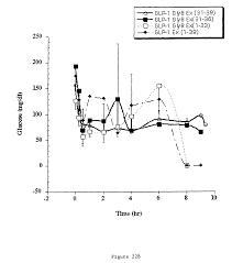 patent us7576050 glp 1 exendin 4 peptide analogs and uses