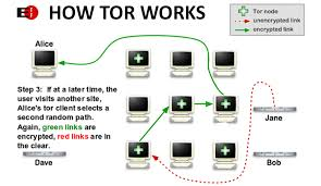 How Dns Works by How To Create An Alternate Internet Dns System Bypass Internet