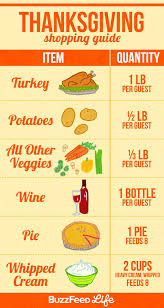 17 incredibly helpful charts for cooking thanksgiving dinner