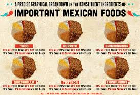 Mexican Food Memes - the constituent ingredients of important mexican foods thrillist