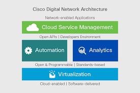 Home Lab Network Design Design Zone For Digital Network Architecture Dna Cisco