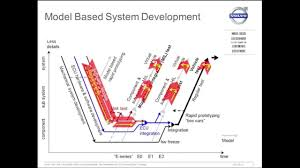 model based development as a key element for continuous deployment