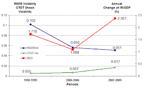 How much do international reserves buffer terms of trade shocks