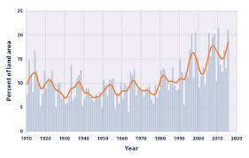 climate change indicators heavy precipitation climate change