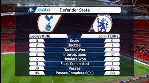 Sky Sports Live Desk Opta Editorial