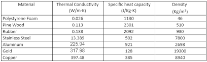 material thermal conductivity table thermal conductivity resources experiments materials table