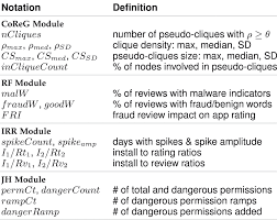 lexisnexis node id search rank fraud and malware detection in google play