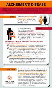 marketing u0026 infographics u2013 page 2 u2013 the noakes foundation