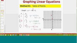 math 100 graphing writing linear equations 2017