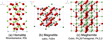 recent progress on magnetic iron oxide nanoparticles synthesis