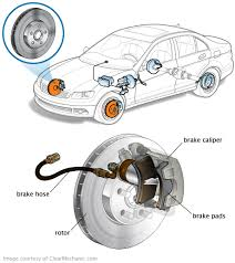 Brake Cost Estimate by Brake Rotor