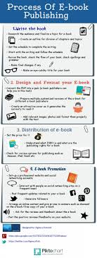 format for ebook publishing want to self publish your nanowrimo book check out this