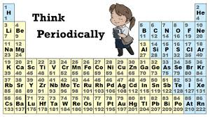 N On The Periodic Table Matter U0026 Atoms The Periodic Table Pathwayz