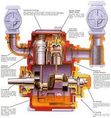 25 unique reciprocating compressor ideas on pinterest