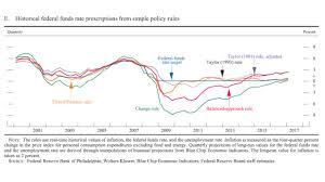 economics one a blog by john b taylor