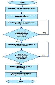 hardware design proposal machine control panel
