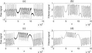 Eliminating Influence Of Transient Oscillations On A Self Mixing