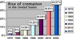 what is the cost of cremation funeral services cremation funeral planning utah
