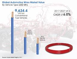 automotive wires market global industry analysis size and