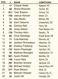 ama motocross 250 results motocross action magazine mxa rapid results san diego to trey