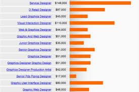 home interior designer salary interior designer salary